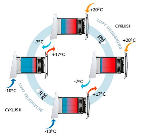 Varmegenvinding med en simple ventil fra Duka One